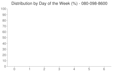 Distribution By Day 080-098-8600